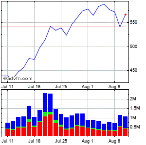 Asml Holding N.v. - New York Registry Shares (mm) Monthly Stock Chart April 2013 to May 2013
